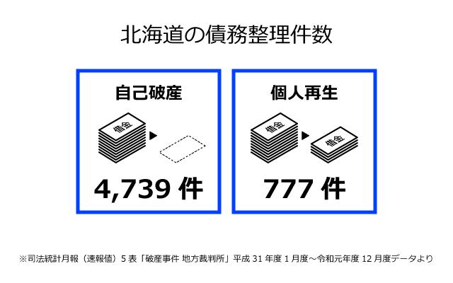 北海道の債務整理件数