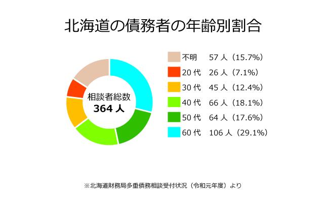 北海道の債務者の年齢別割合
