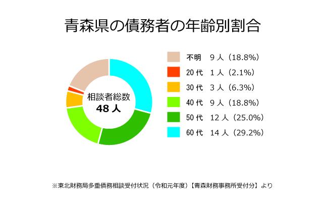 青森県の債務者の年齢別割合