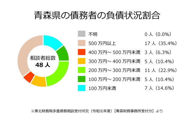 青森県の債務者の負債状況割合