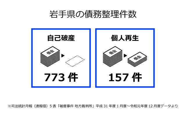 岩手県の債務整理件数