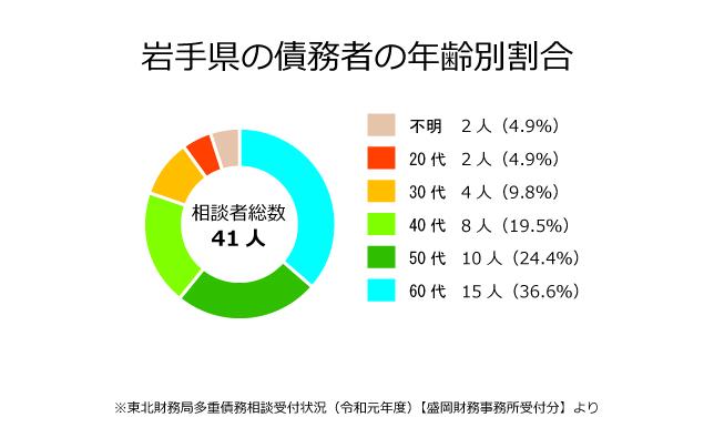 岩手県の債務者の年齢別割合