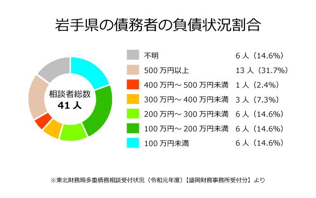岩手県の債務者の負債状況割合