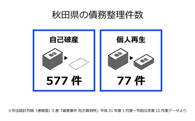 秋田県の債務整理件数
