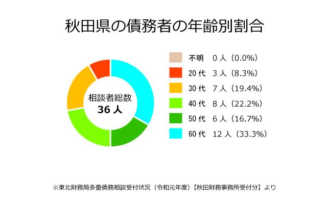 秋田県の債務者の年齢別割合