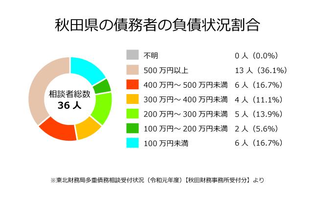 秋田県の債務者の負債状況割合