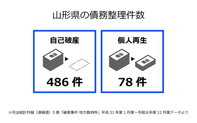 山形県の債務整理件数