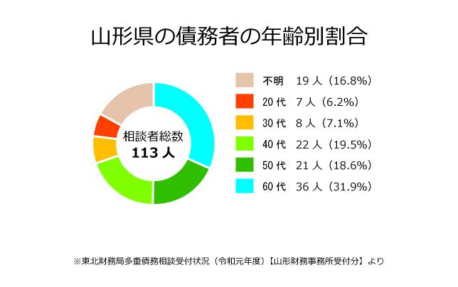 山形県の債務者の年齢別割合