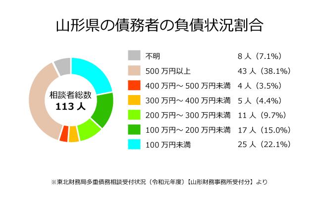 山形県の債務者の負債状況割合