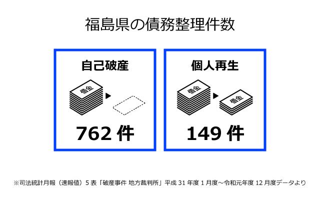 福島県の債務整理件数