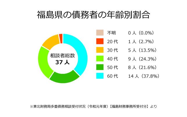 福島県の債務者の年齢別割合