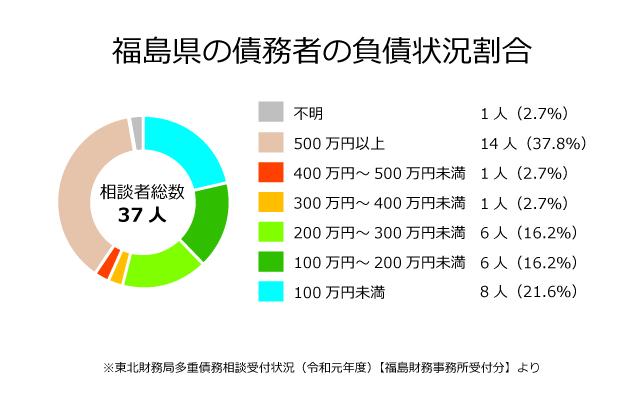 福島県の債務者の負債状況割合