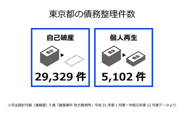 東京都の債務整理件数