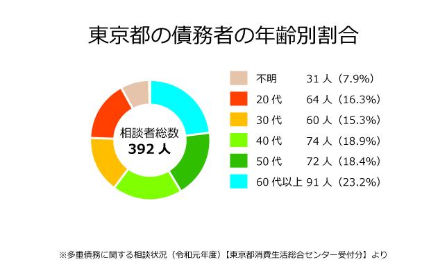 東京都の債務者の年齢別割合