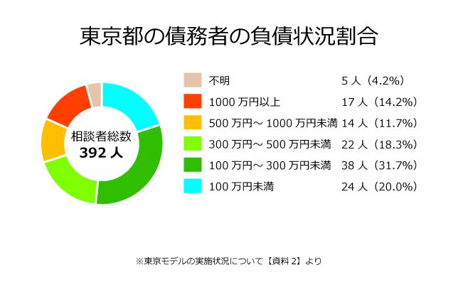 東京都の債務者の負債状況割合