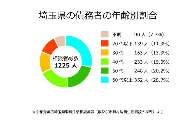 埼玉県の債務者の年齢別割合