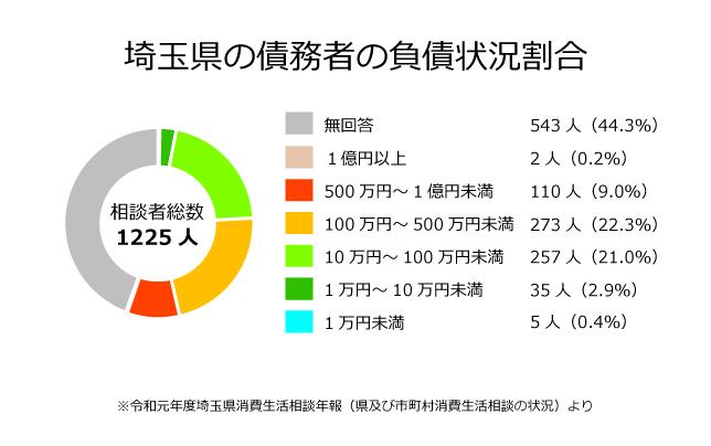 埼玉県の債務者の負債状況割合