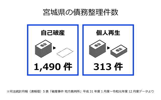 宮城県の債務整理件数