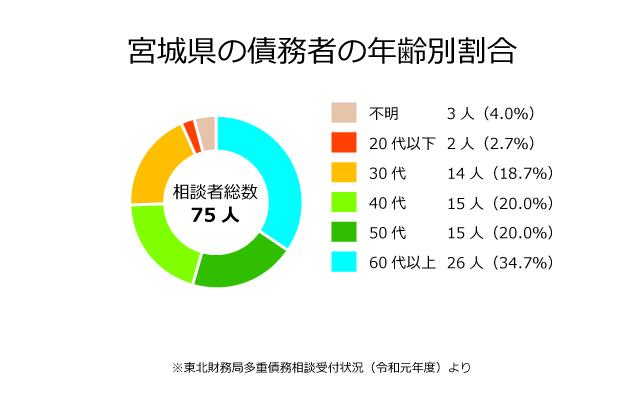 宮城県の債務者の年齢別割合