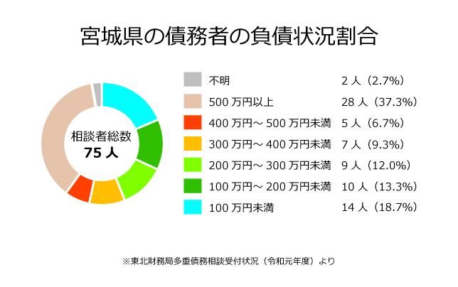 宮城県の債務者の負債状況割合