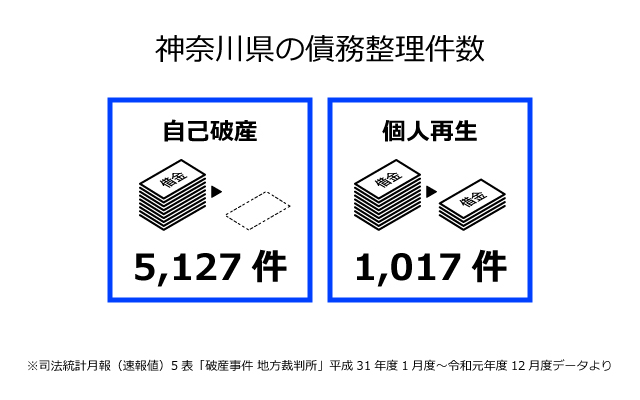 神奈川県の債務整理件数