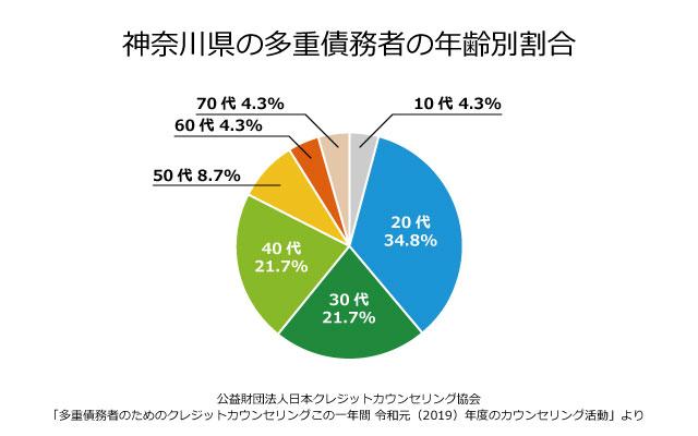 神奈川の債務者の年齢別割合