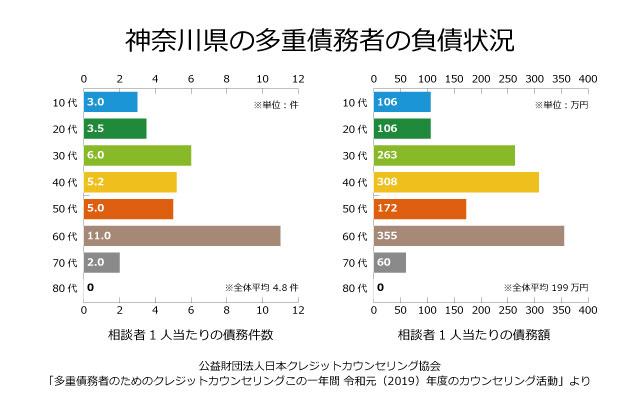 神奈川の債務者の負債状況