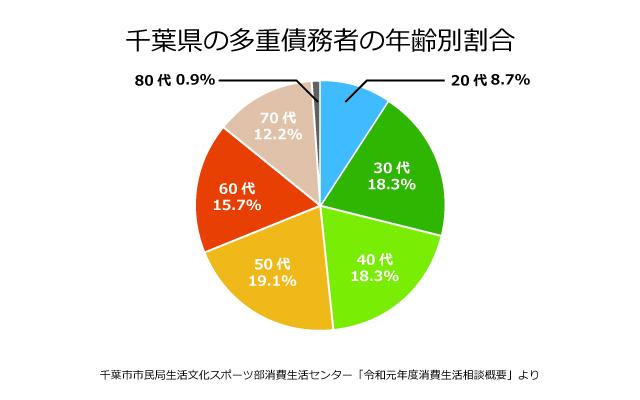 千葉県の債務者の年齢別割合
