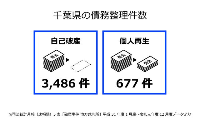 千葉県の債務整理件数