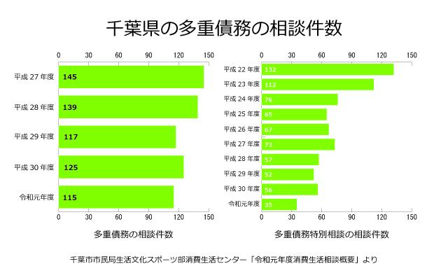 千葉県の多重債務相談件数