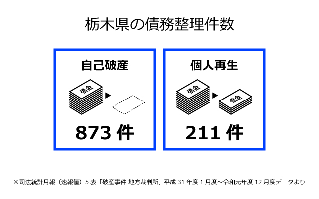 栃木県の債務整理件数