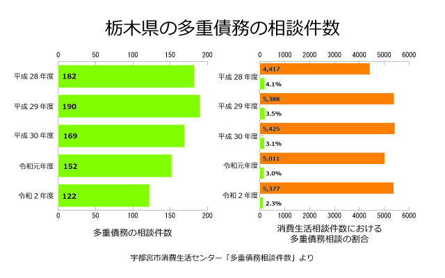 栃木県の多重債務相談件数