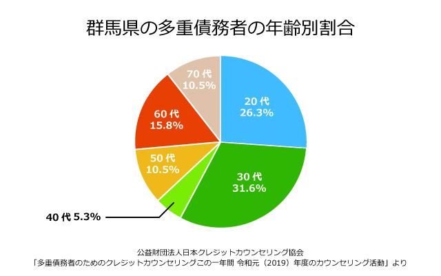 群馬県の債務者の年齢別割合