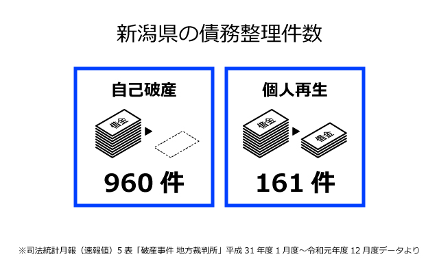 新潟県の債務整理件数