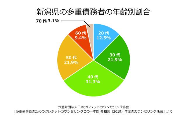 新潟県の債務者の年齢別割合