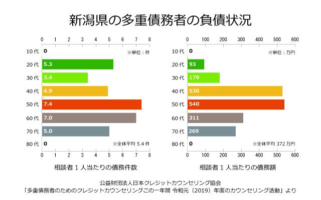 新潟県の債務者の負債状況