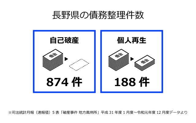長野県の債務整理件数