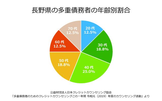 長野県の債務者の年齢別割合
