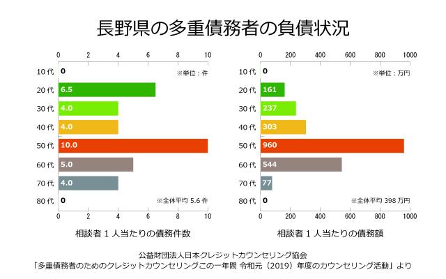 長野県の債務者の負債状況