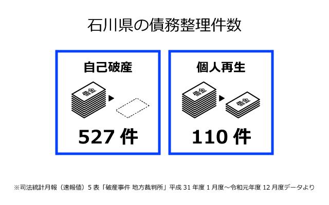 石川県の債務整理件数