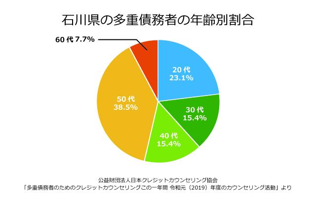 石川県の債務者の年齢別割合