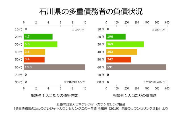 石川県の債務者の負債状況