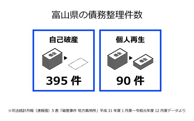 富山県の債務整理件数