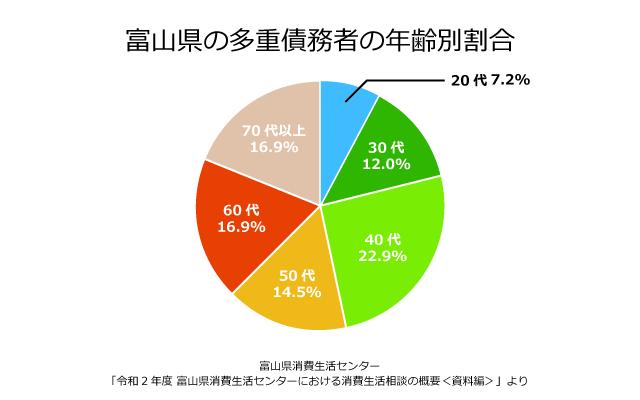 富山県の債務者の年齢別割合