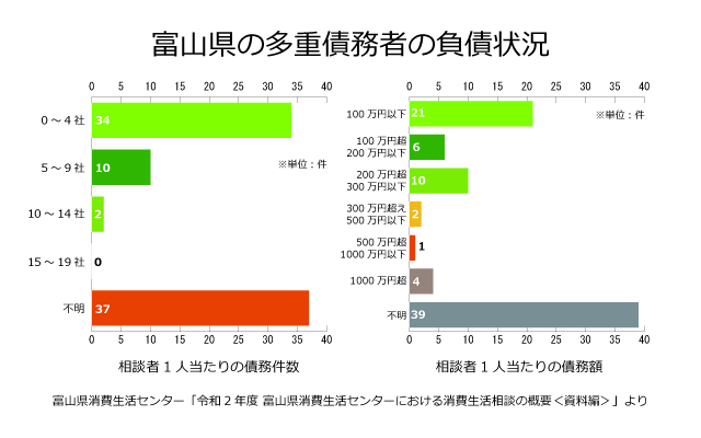 富山県の債務者の負債状況