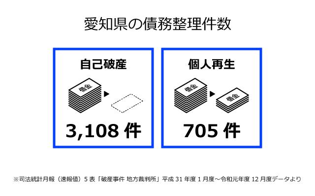 愛知県の債務整理件数