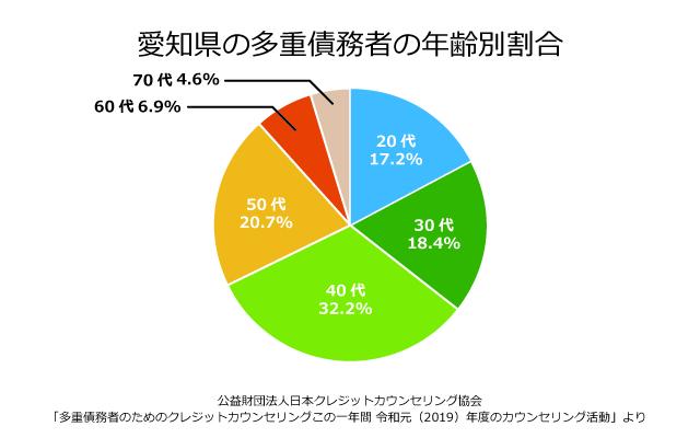 愛知県の債務者の年齢別割合