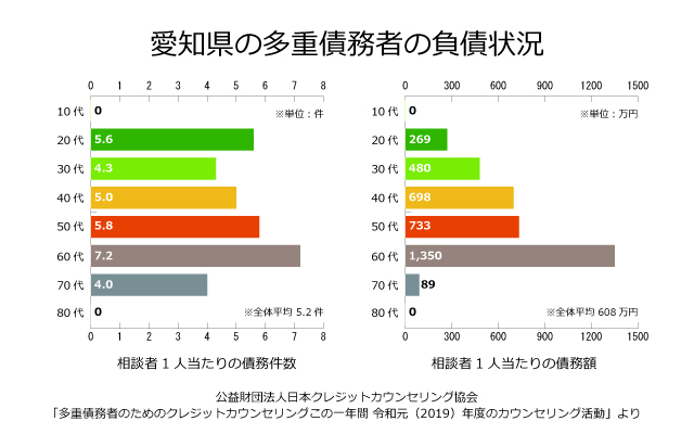 愛知県の債務者の負債状況