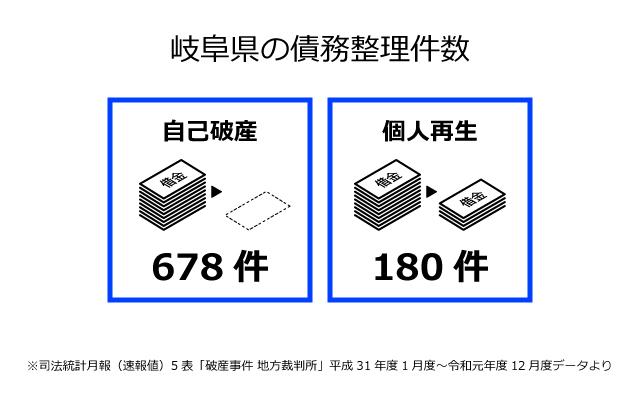 岐阜県の債務整理件数