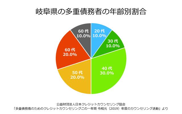 岐阜県の債務者の年齢別割合